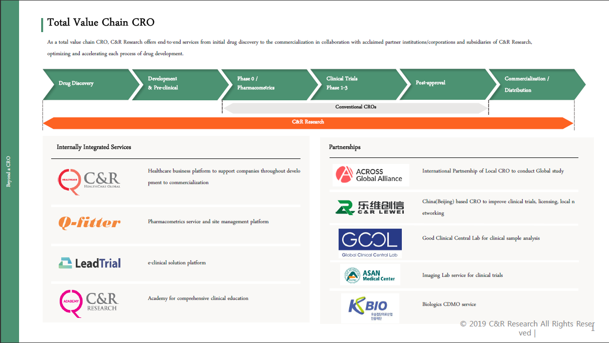 Total Value Chain CRO